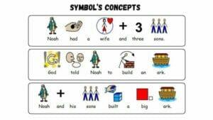 Symbol's Concepts